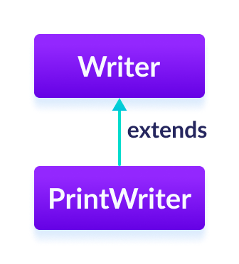 The PrintWriter class is a subclass of Java Writer.