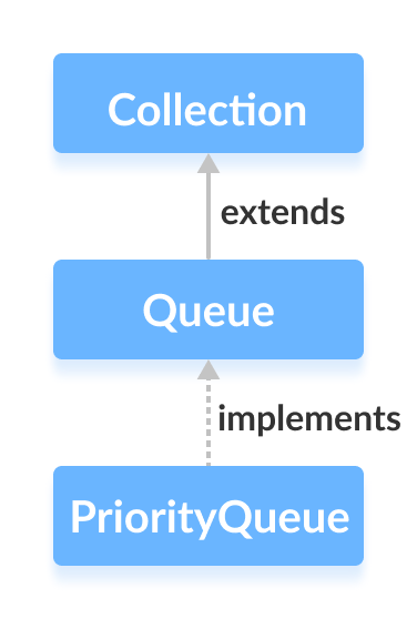 The Java PriorityQueue class implements the Queue interface.