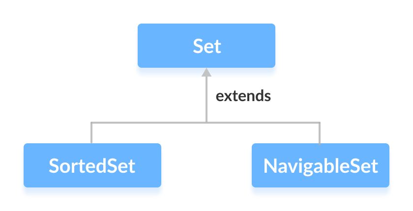 Classes EnumSet, HashSet, LinkedHastSet and TreeSet implement the Set interface.