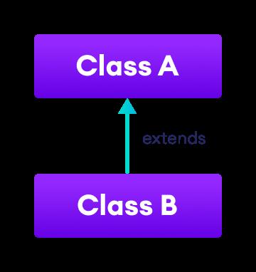 Class A inherits from class B.