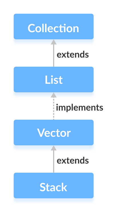 Java Stack class extending the Vector class