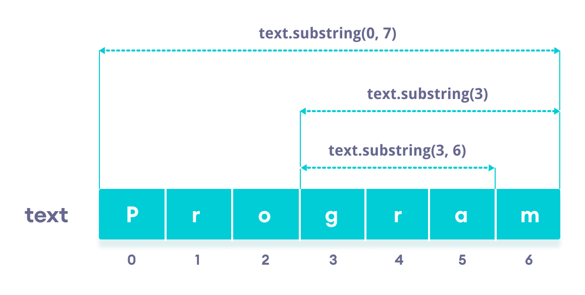 Working of Java String substring() method