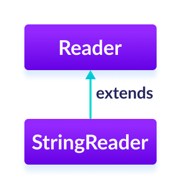 The StringReader class is a subclass of Java Reader.