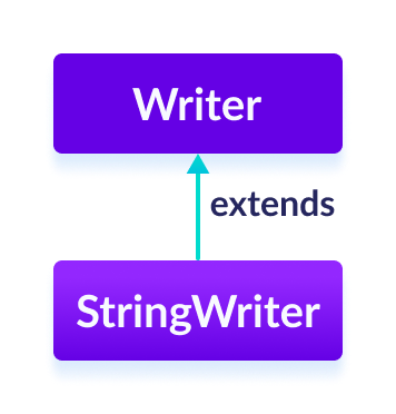The StringWriter class is a subclass of Java Writer.