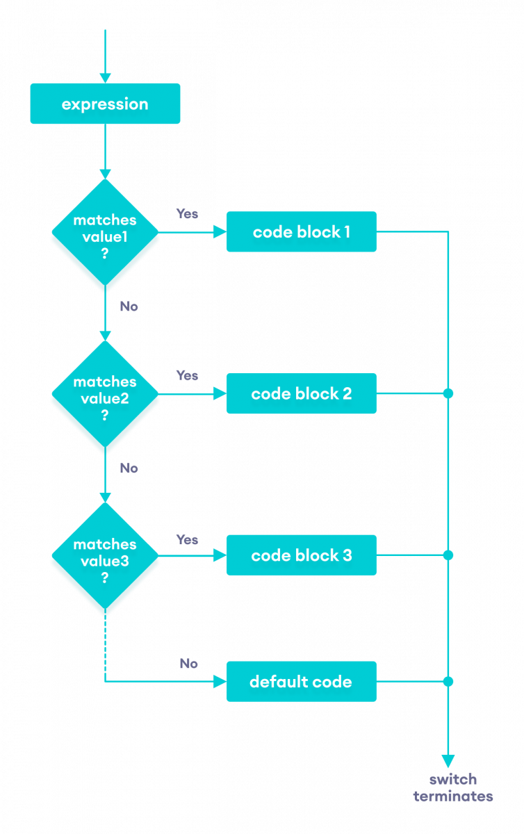 Flowchart of the Java switch statement