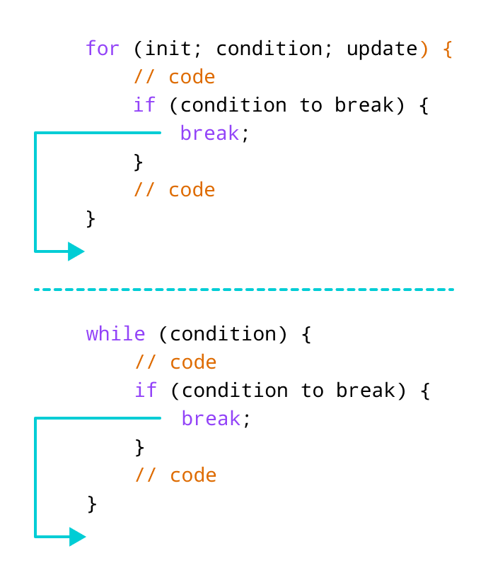 Working of break statement in JavaScript