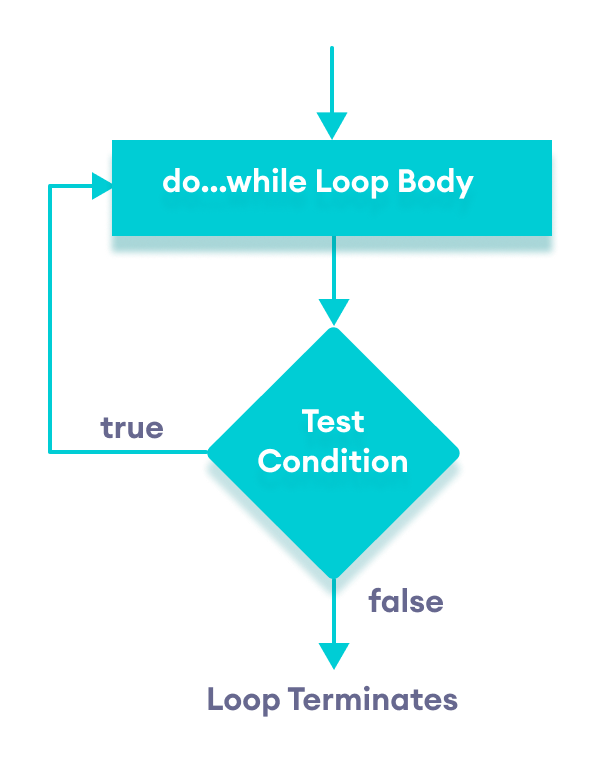 Flowchart of do...while loop in JavaScript
