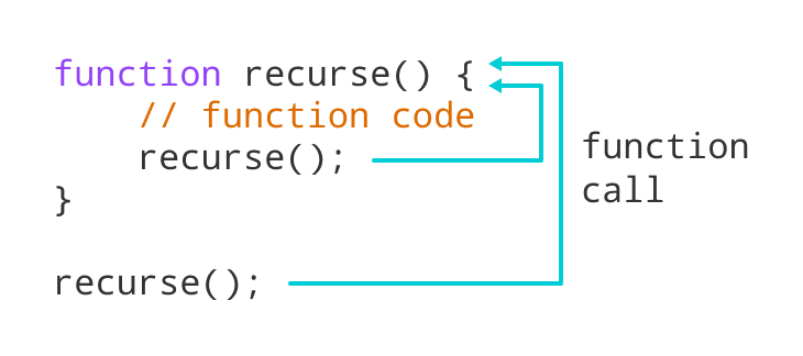 Working of recursion in JavaScript