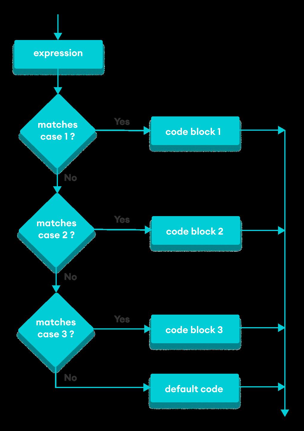 Flowchart of JavaScript switch statement