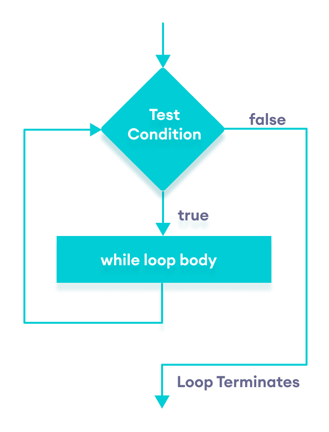 Flowchart of while loop in JavaScript