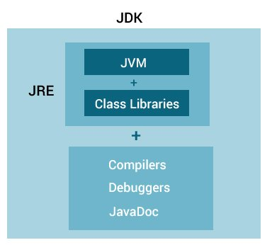 JRE contains JVM and class libraries and JDK contains JRE, compilers, debuggers, and JavaDoc