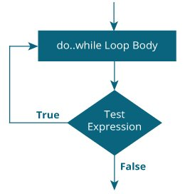 Kotlin do...while Loop flowchart