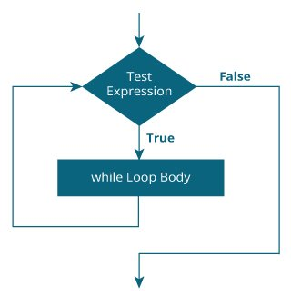 Kotlin while Loop Flowchart