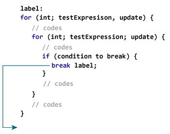 How labeled break statement works in Java?