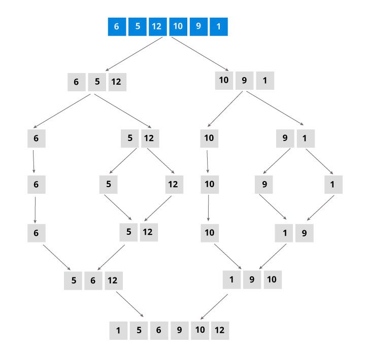 merge sort example