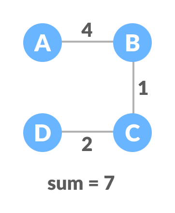 minimum spanning tree (mst)