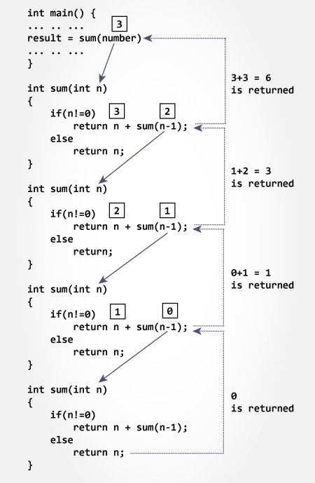 C Programming Recursion Recursive Function