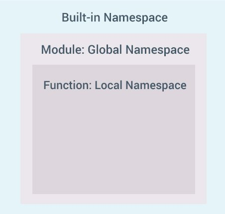 Nested Namespaces in Python Programming