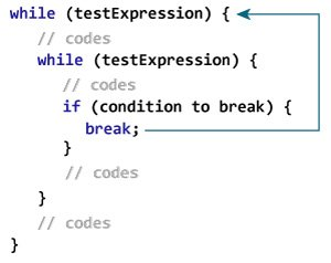 How break statement works with nested loops?