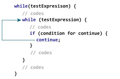 How continue statement works in case of nested loops.