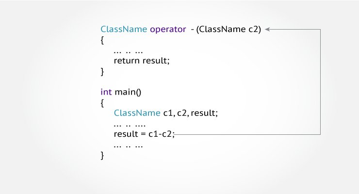 operator overloading in c Operators (c# programming guide)  in c#, an operator is a program element that is applied to one or more operands in an expression or  operator overloading.
