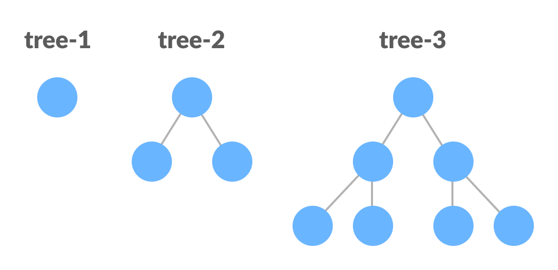 Perfect Binary Tree (Recursive Representation)
