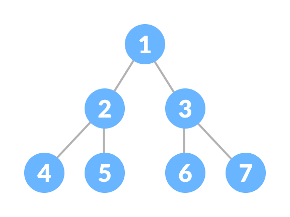 Perfect binary tree