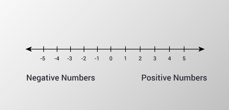Positive and negative numbers in a number line