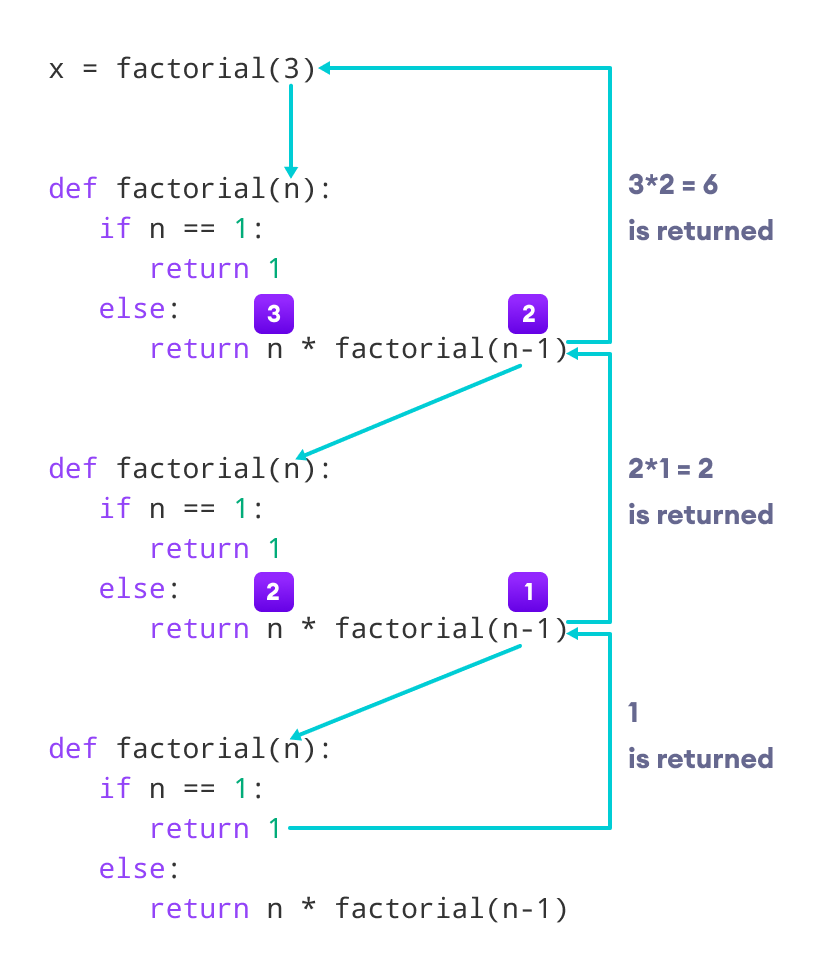 Factorial by a recursive method
