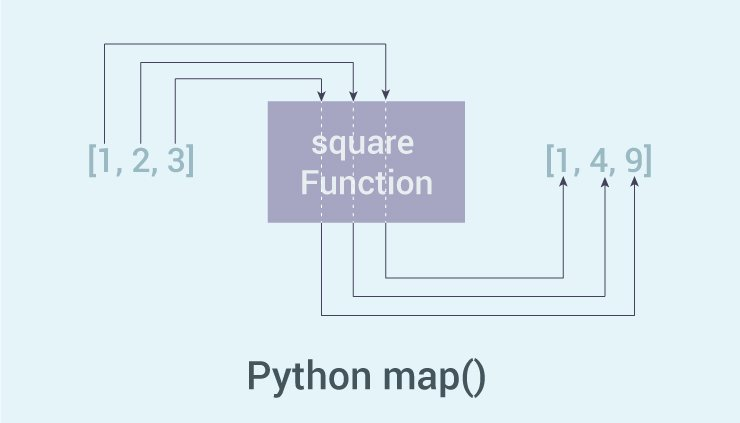 How map() function works?