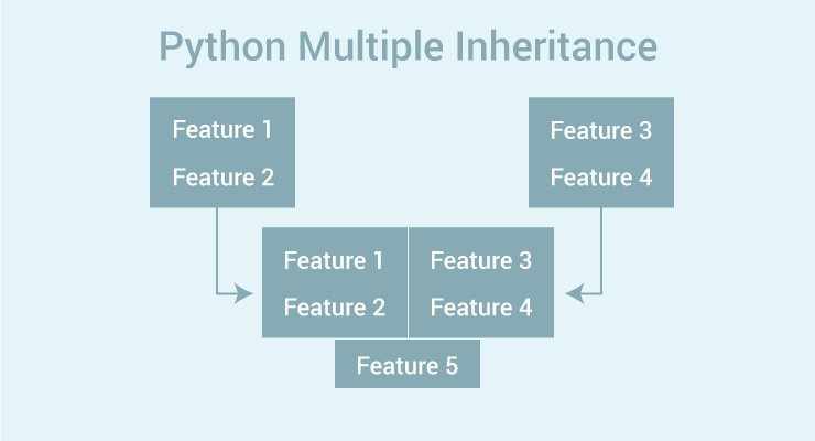 Python Multiple Inheritance