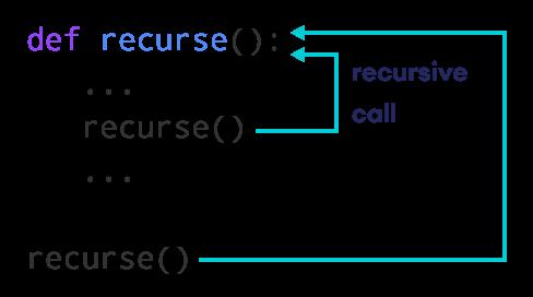 Python递归函数