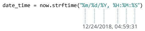 Python strftime()示例