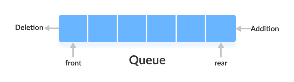 Working of queue data structure: first in first out.