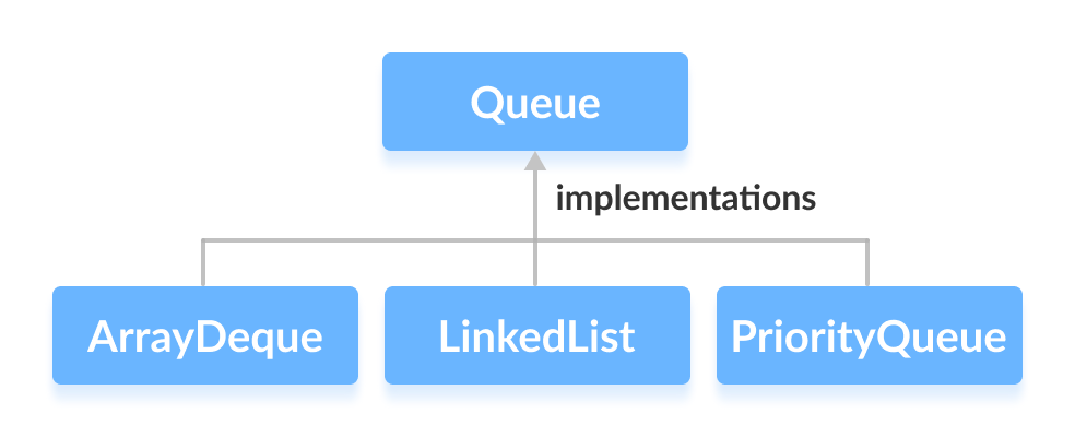 ArrayDeque, LinkedList and PriorityQueue implements the Queue interface in Java.