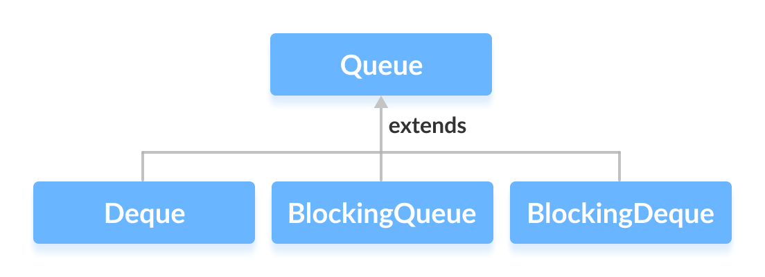 Deque, BlockingQueue and BlockingDeque extends the the Queue interface.