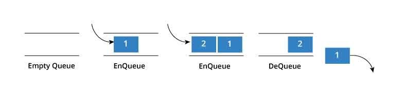 queue first in first out diagram