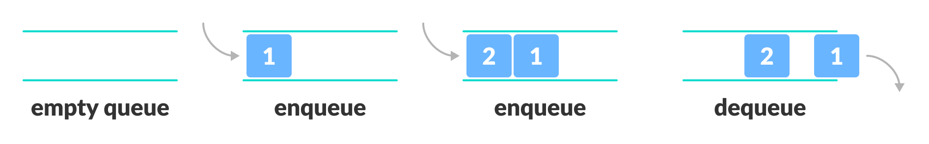 Representation of Queue in first in first out principle