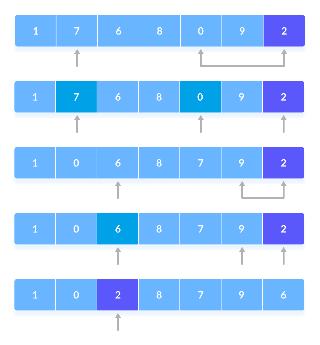 Quicksort partitioning