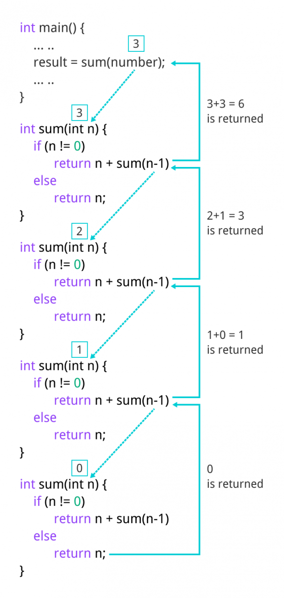 Calculation of sum of natural number using recursion