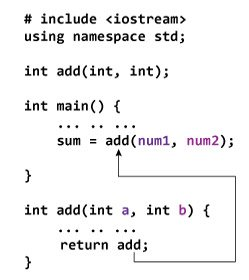 Returning value from a function in C++ programming.