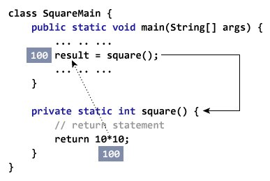 Returning Value from a Method in Java