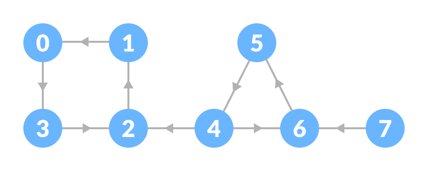 reversed graph