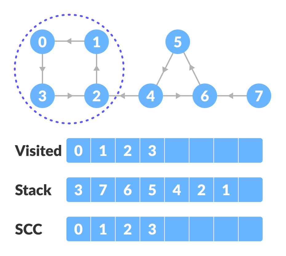reversed graph - strongly connected components