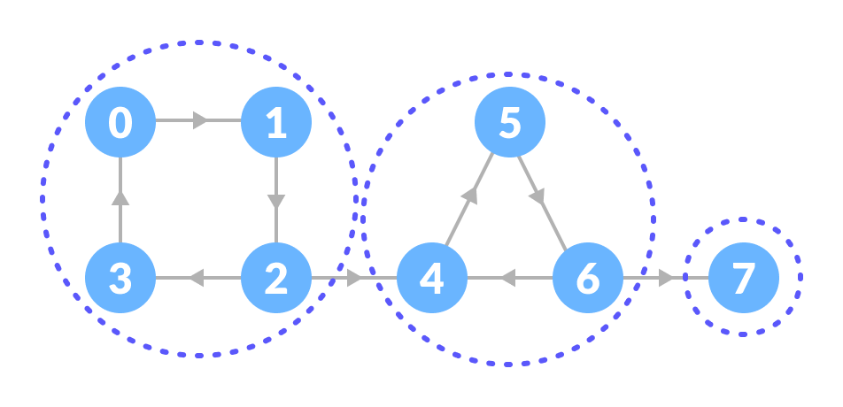 Strongly connected components