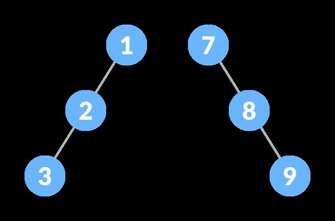 Skewed Binary Tree
