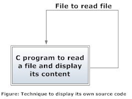 Procedure to display its own source code in C programming