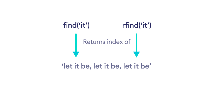 How find() and rfind() works in Python?