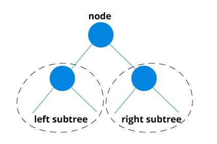 root node with left subtree and right subtree