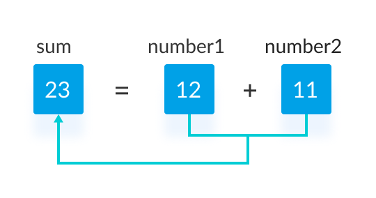 Adding two integers in C programming